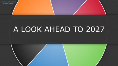 A Look Ahead to 2027 Business Trends
