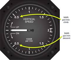 Vertical Speed Indicators Frequency Market