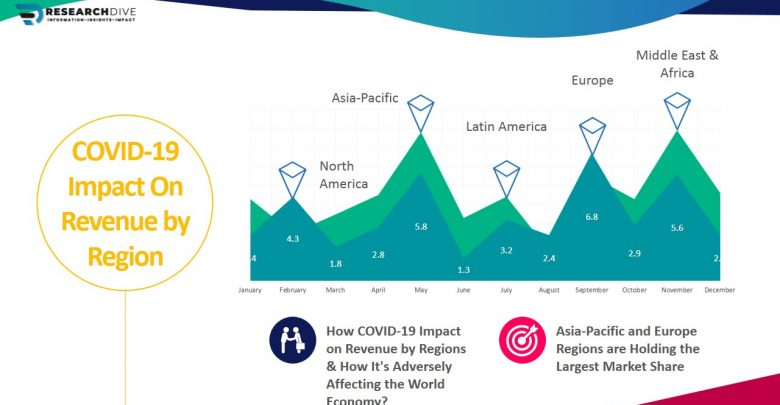 Covid-19 Impact on Revenue by Region