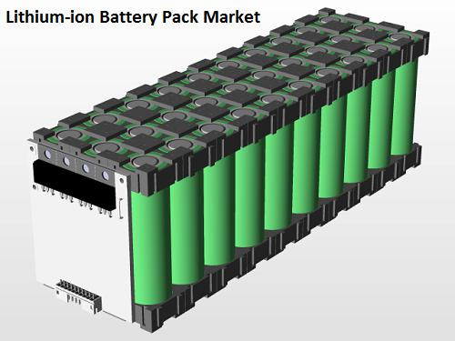 Lithium-ion Batteries for Industrial Market